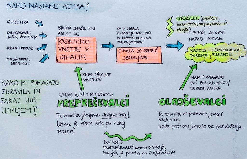 kako nastane astma