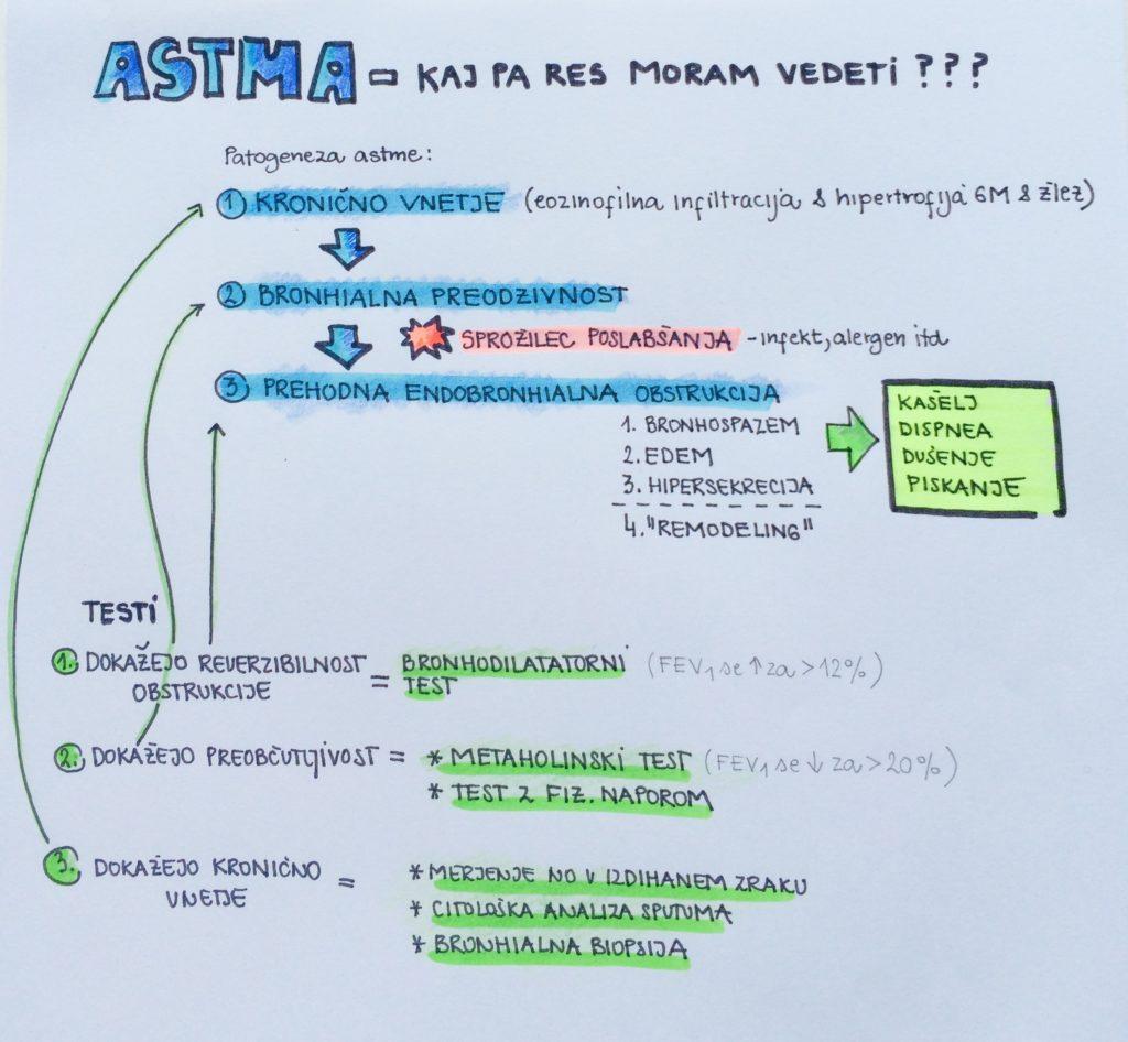 o astmi