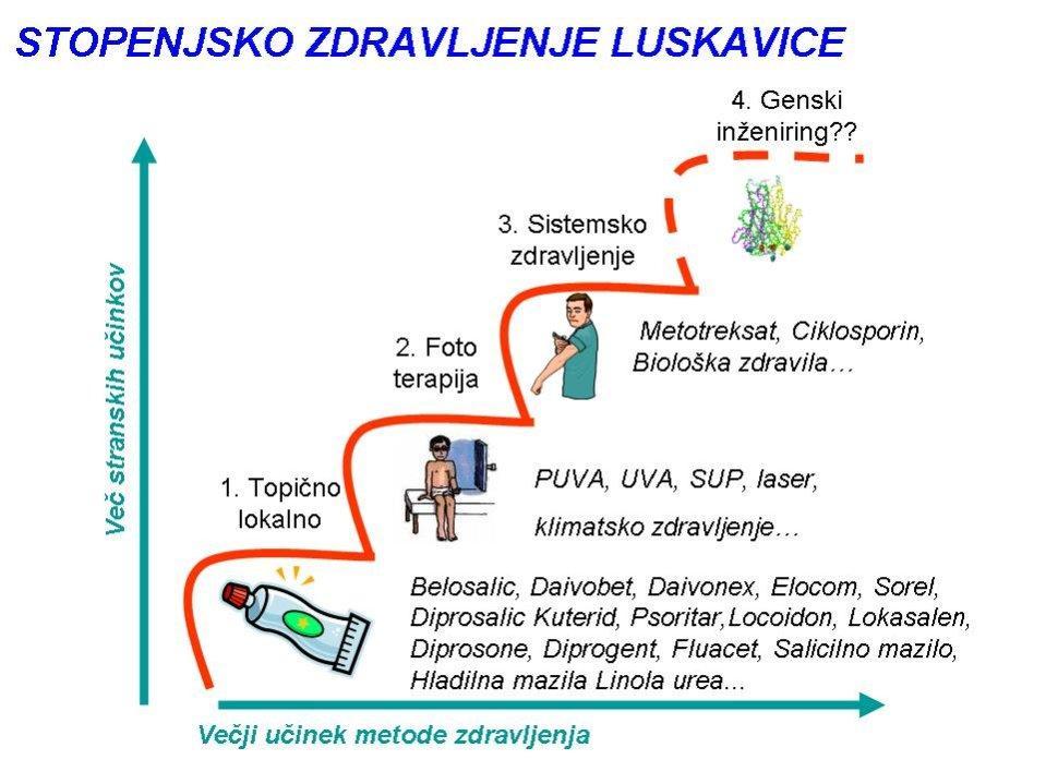 stopenjsko-zdravljenje-luskavice